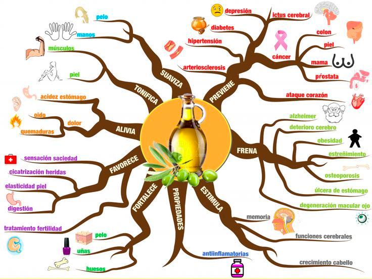 Beneficios y Salud